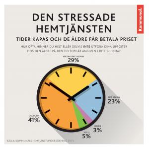 Stressade_Hemtjänsten
