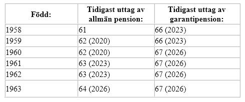 Tabell som visar tidigast uttag av allmän pension och garantipension.
